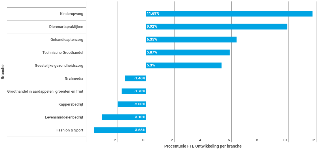 procentuele-fte-ontwikkeling